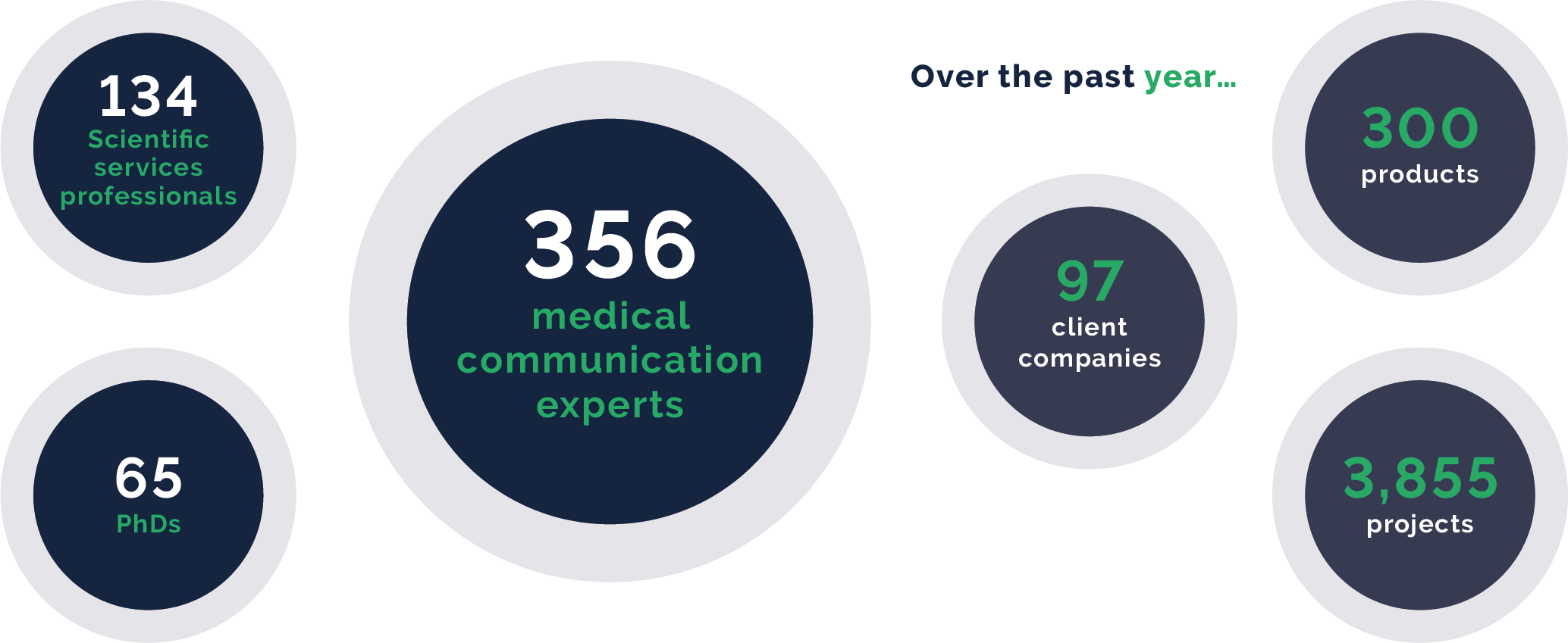 OPEN Health Medical Communications numbers infographic